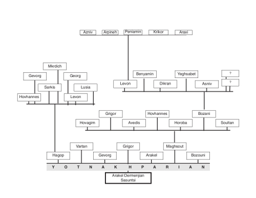Yotnakhparian family tree – Ourfa